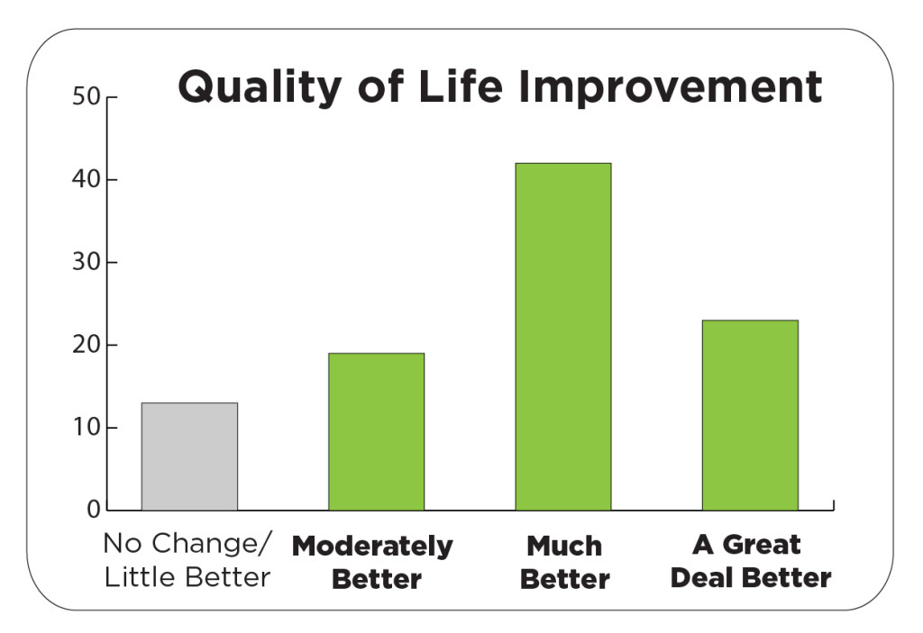 ActiPatch® Quality of Life Published Survey 8-12-15-01