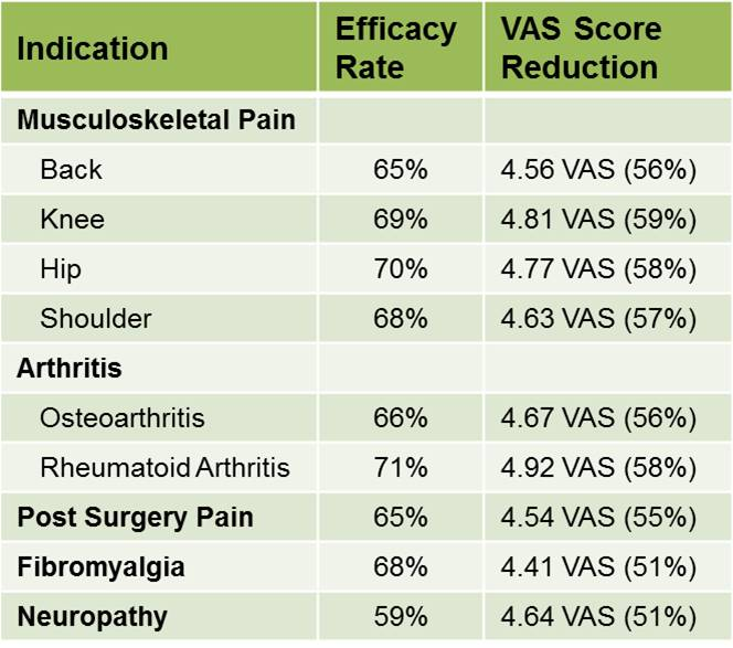 ActiPatch UK Survey VAS Table 12-2-15